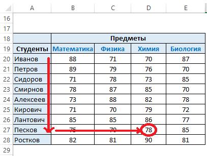 rusko povezivanje cs go