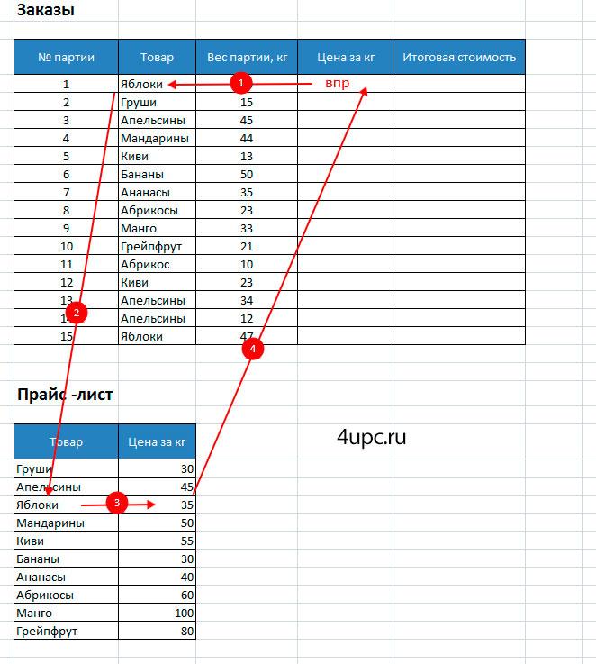 Jak Korzystać Z Formuły Vpr W Programie Excel Cztery